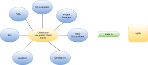 Continuous Integration Integration with Project Team