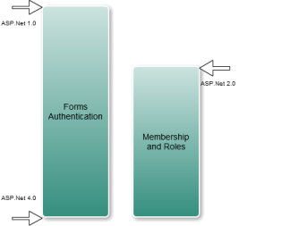 Forms Authentication and Membership Timeline